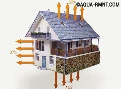 Тепло уходит из дома не только через окна, но и через плохо утеплённые стены, пол и потолок