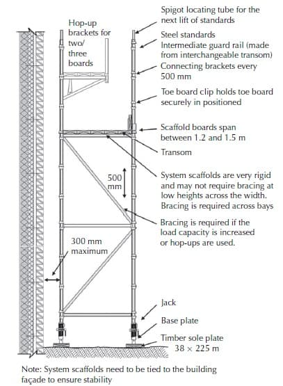 Proprietary scaffolding system – based on the SGB cuplok system